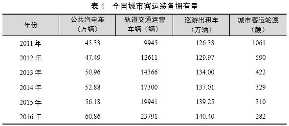 2011年至2016年全国城市客运装备拥有量